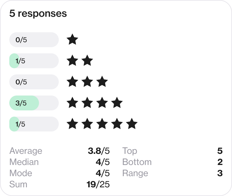 Screenshot of ratings from a poll response
