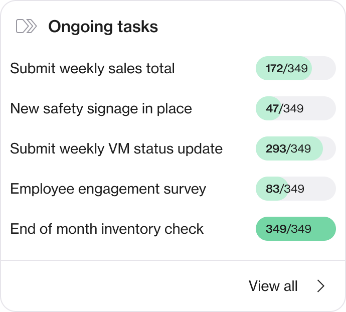 Screenshot of ongoing tasks completion list across the district